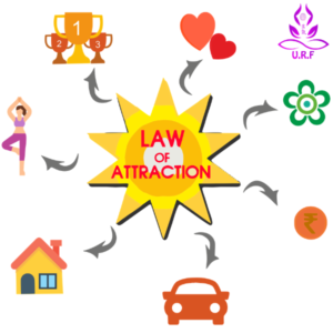 LAW OF ATTRACTION – MANIFEST DREAMS, GOALS AND DESIRES